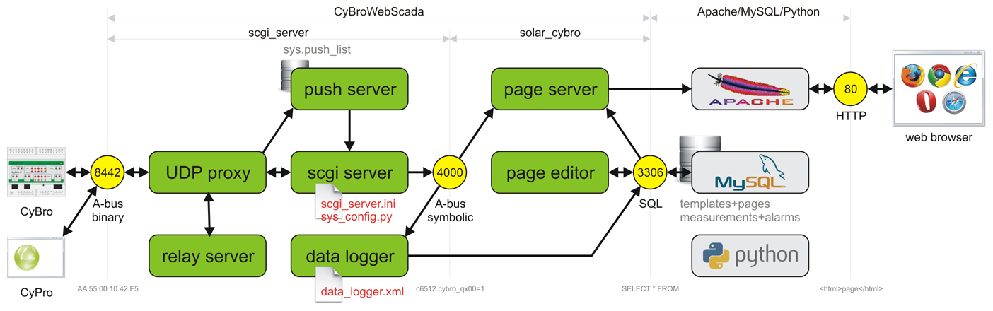 CyBroWebScada server structure